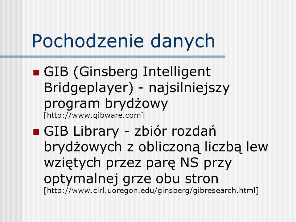 Pochodzenie danych GIB (Ginsberg Intelligent Bridgeplayer) - najsilniejszy program brydżowy [http://www.gibware.com]